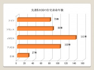 建物対応年数